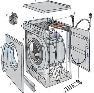 Основные компоненты автоматической